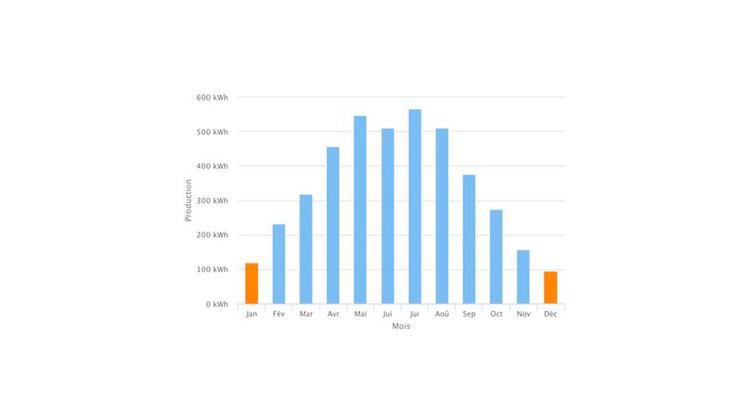 Graphique courbe de production photovoltaïque Energreen