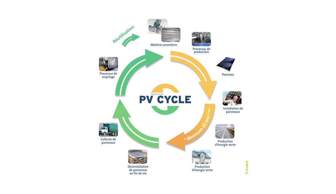 Schéma PV Cycle recyclage des panneaux photovoltaïques Energreen