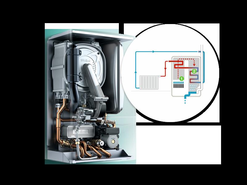 Schéma fonctionnement vue intérieure d'une chaudière gaz à condensation Energreen
